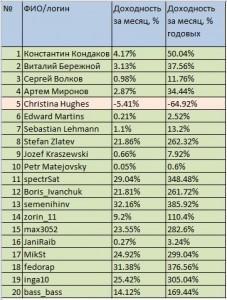 результаты работы каждого из трейдеров в индекс топ 20