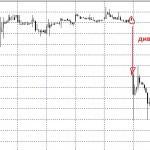 Инвестиционные идеи на 24.06.2014 по фондовому рынку