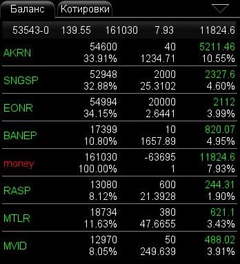 прибыль на фондовом рынке