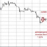 Идеи на фондовом рынке от 04.07.2014