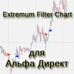 Индикатор extremum filter для alfadirect