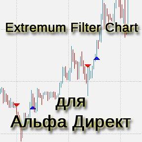 extremum filter chart для альфадирект