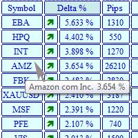 Информационная панель MarketView